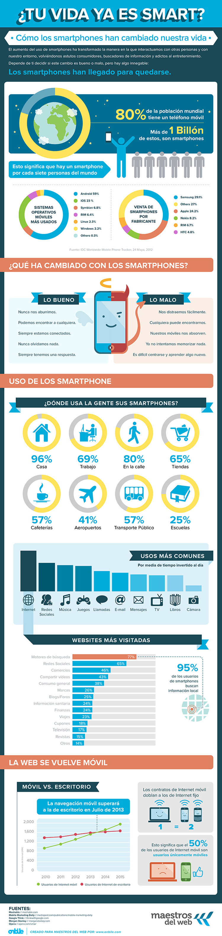 Infografía Análisis uso Smartphones