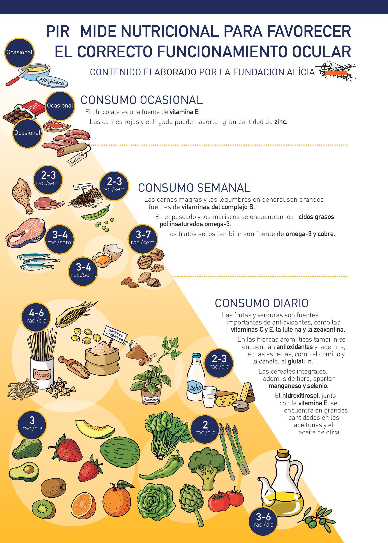 Infografía: Pirámide nutricional