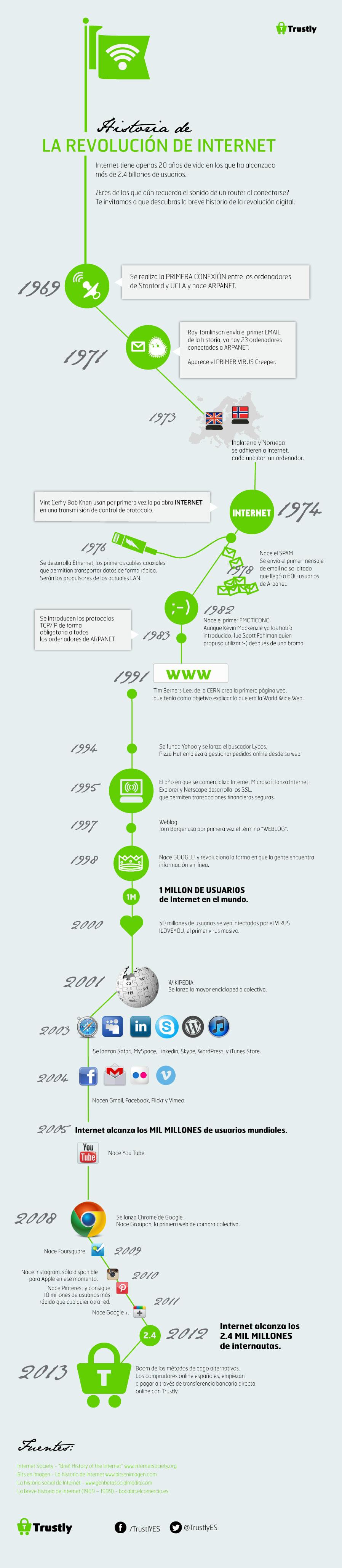 Infografía: A revolución de Internet (1969-2013).