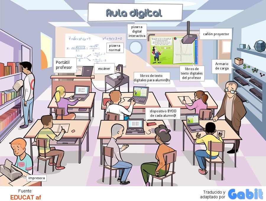 Infografía de un Aula Digital
