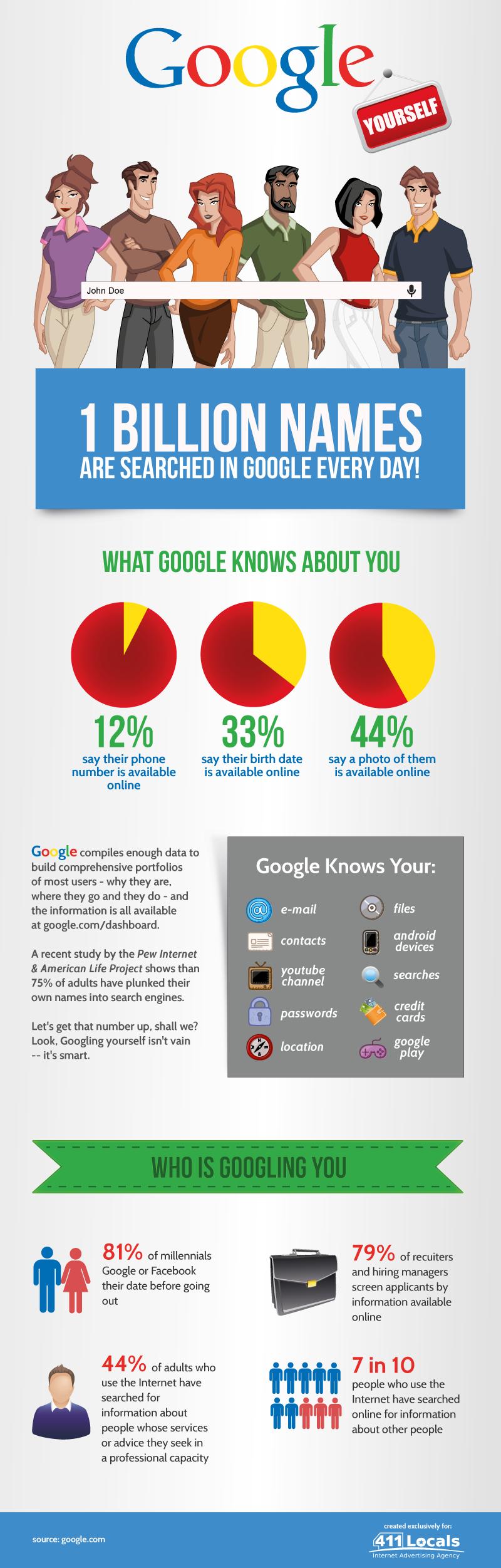 Why should I seek myself on Google? (Infographic)