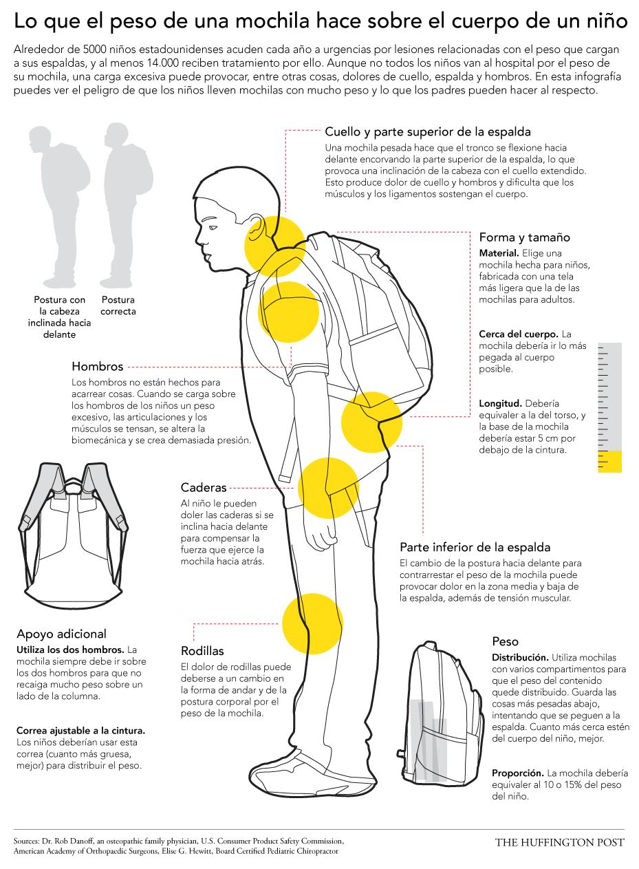Infografía Lo que hace el peso de las mochilas