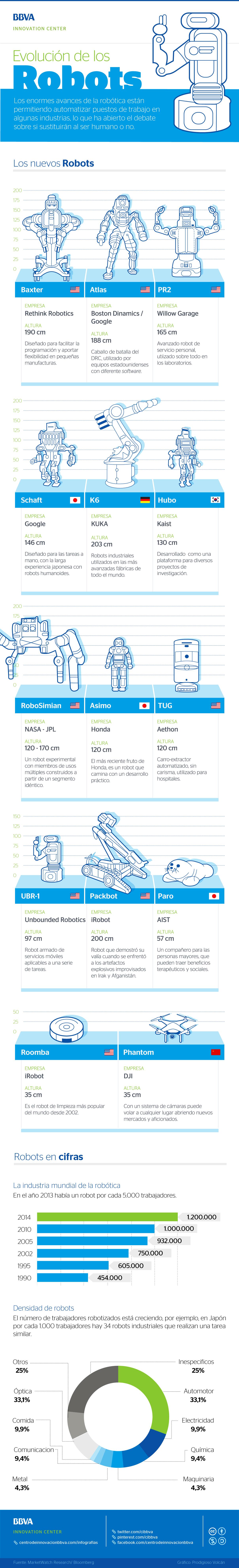 Infografía evolución de los robots