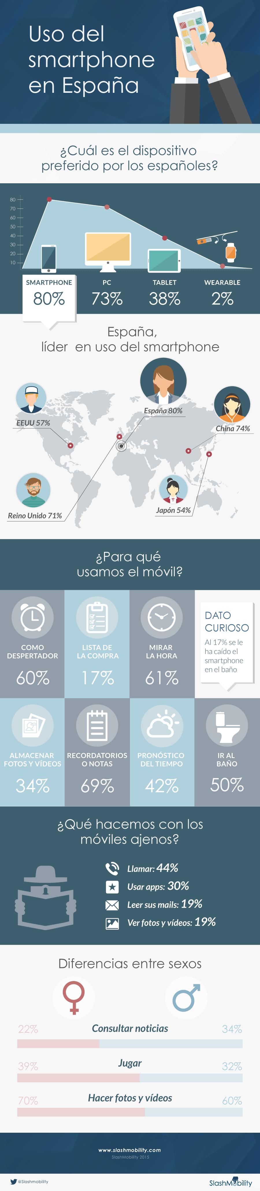 Infografía uso do Smartphone en España