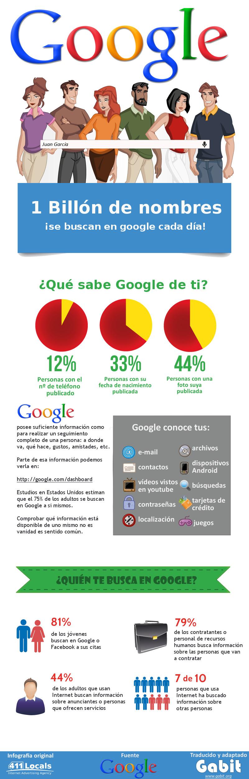 Infografía: Búscate a ti mismo en Google