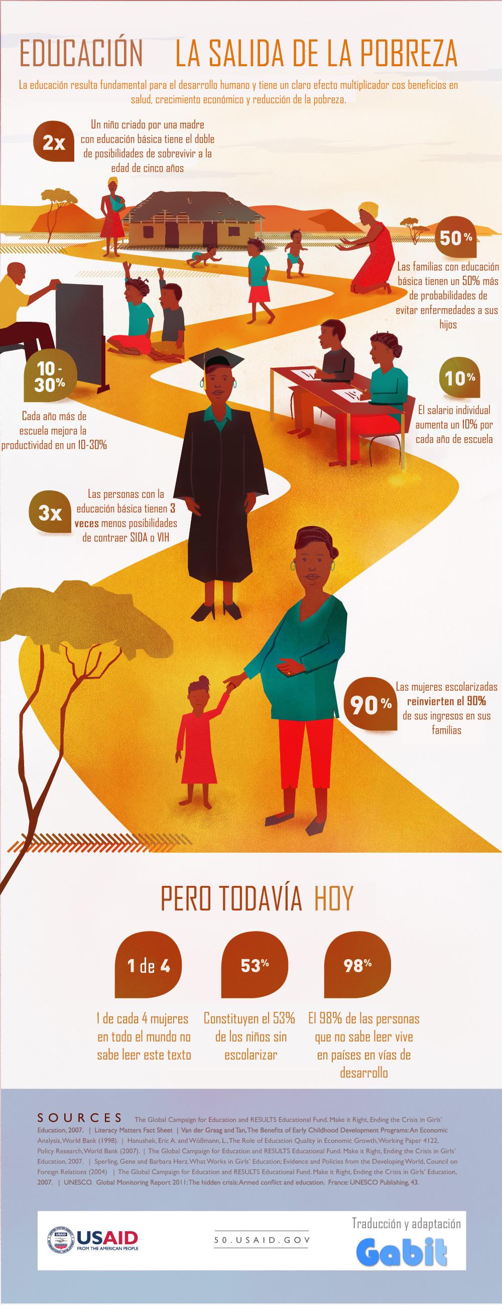 Infografía sobre la Educación como salida de la pobreza