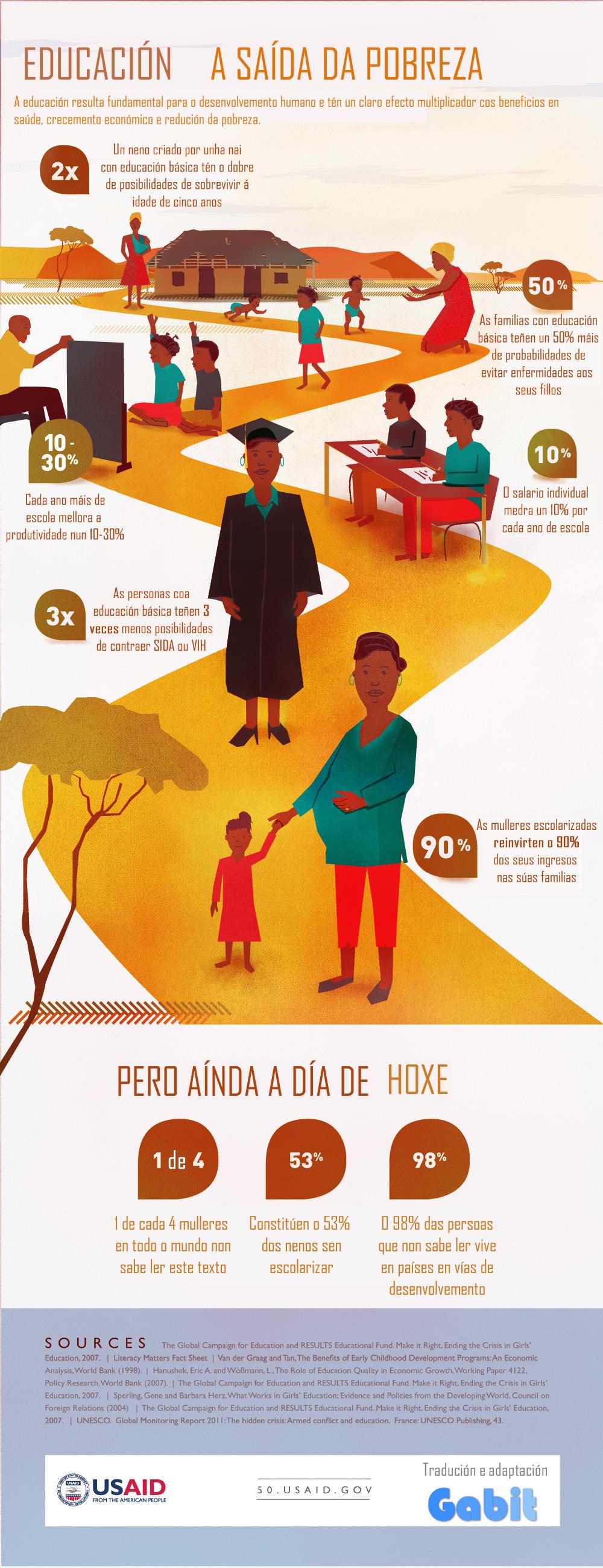 Infografía sobre a Educación como saída da pobreza