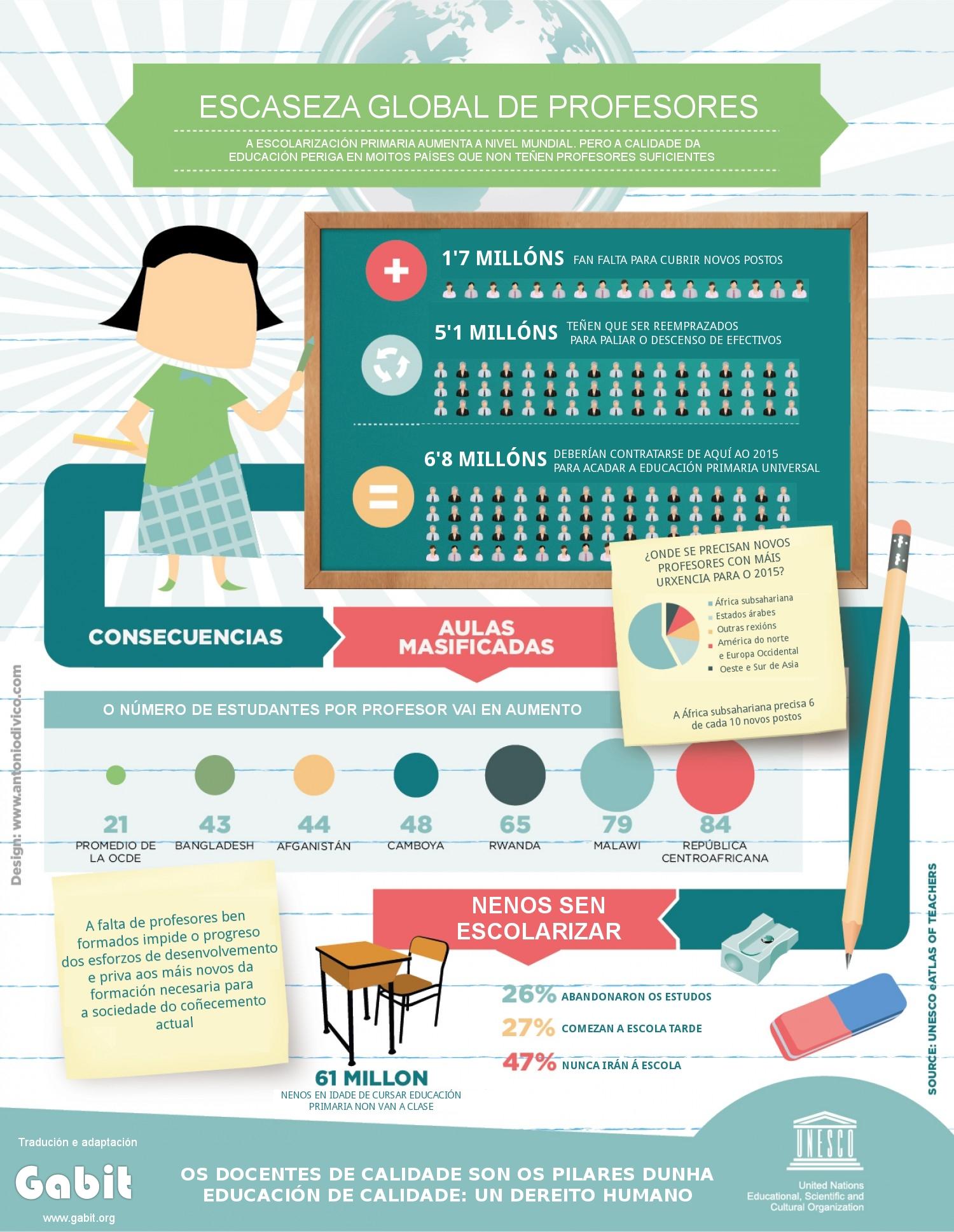 Infografía sobre a escaseza mundial de profesores/as