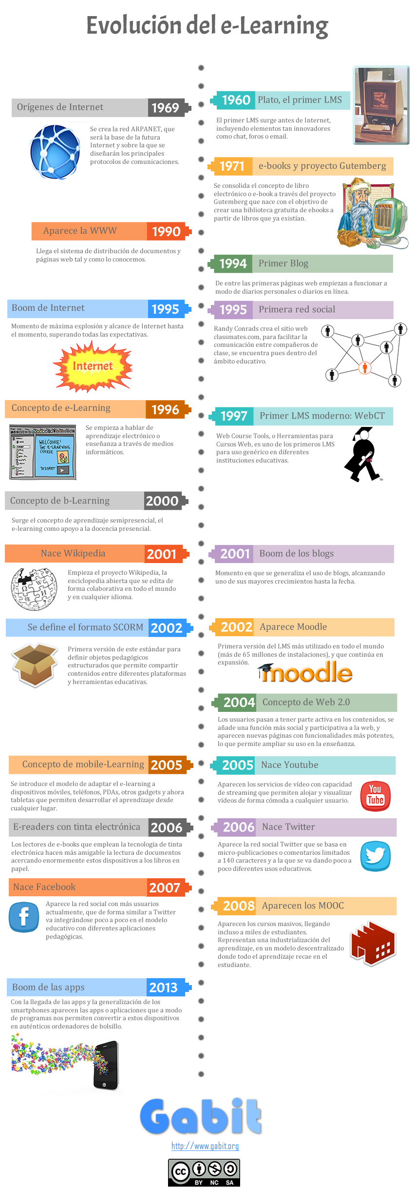 Infografía sobre la evolución del e-learning