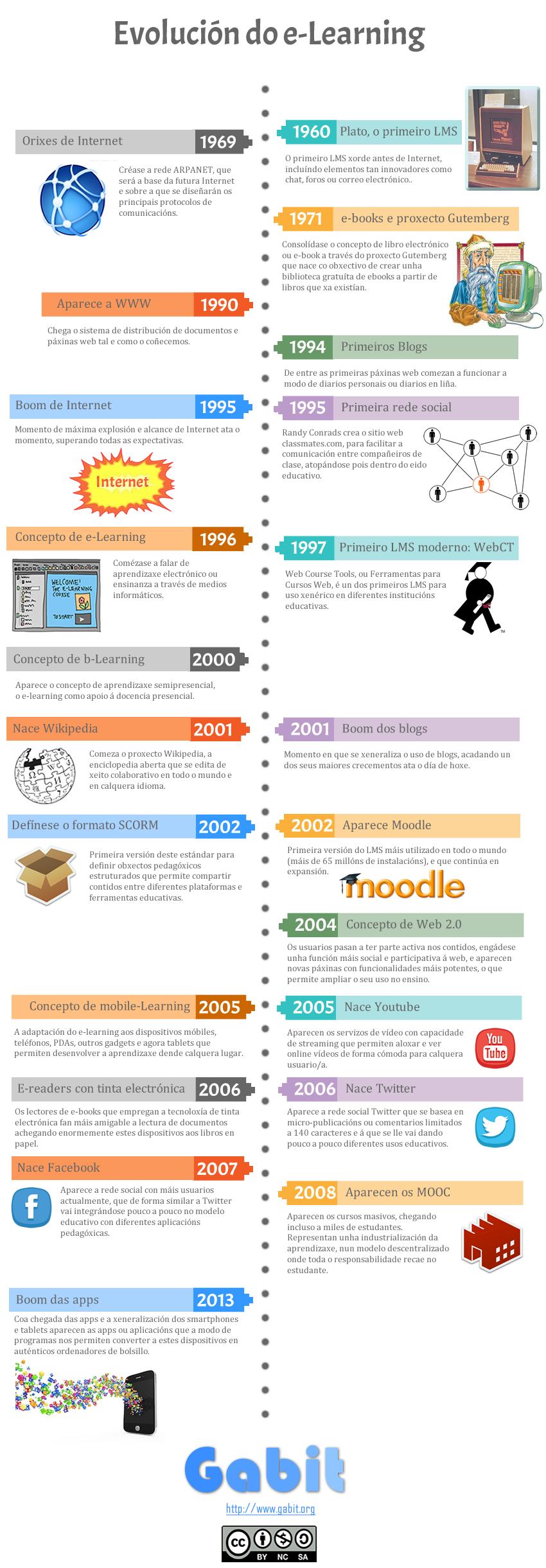 Infografía sobre a evolución do e-learning