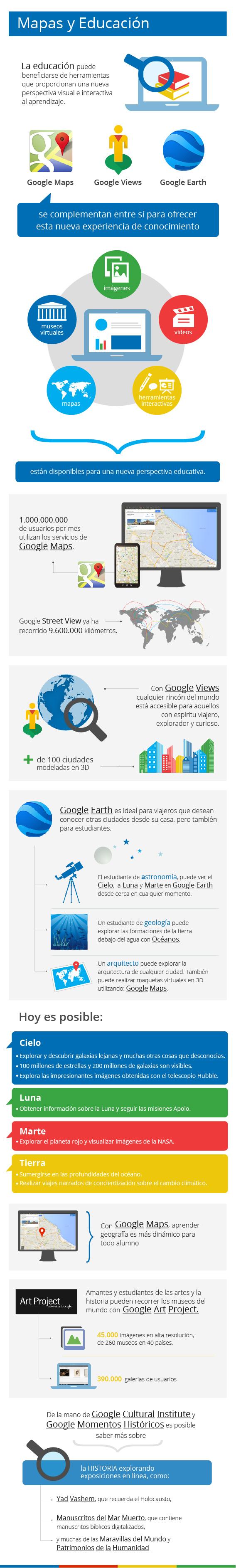 Infografía: Posibilidades de Google en Educación y otros ámbitos.