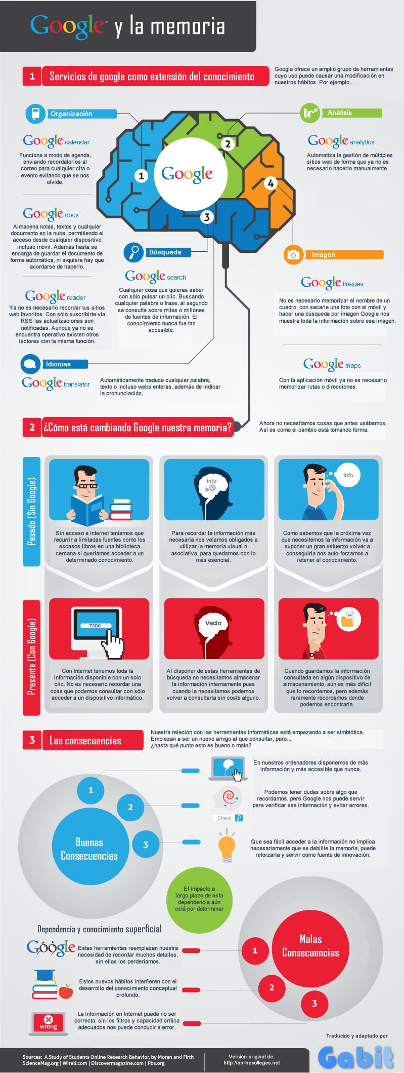 Infografía Google y la memoria