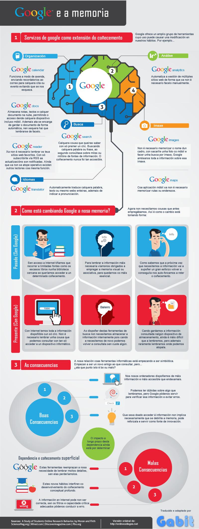 Infografía Google e a memoria