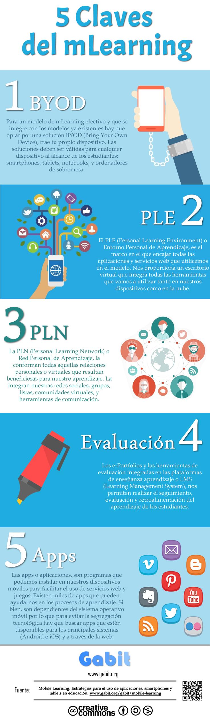 Infografía 5 Claves del mLearning
