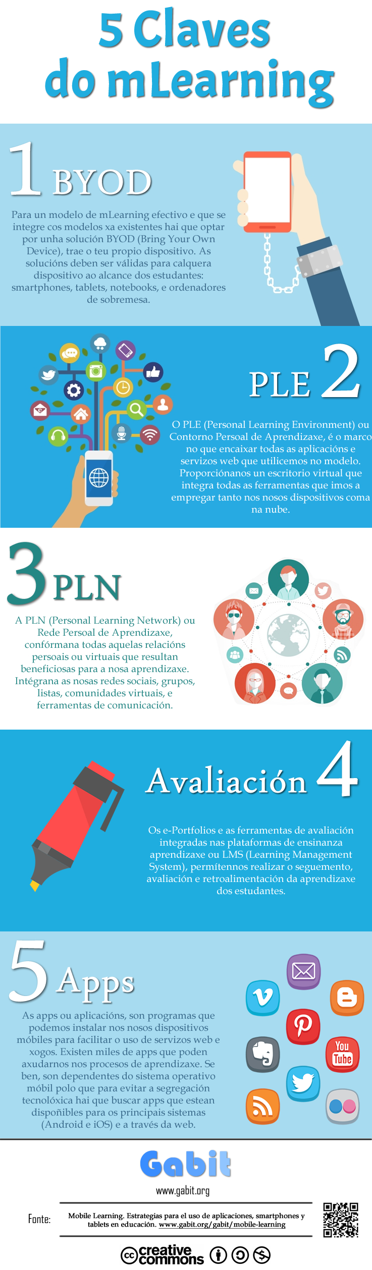 Infografía 5 Claves do mLearning