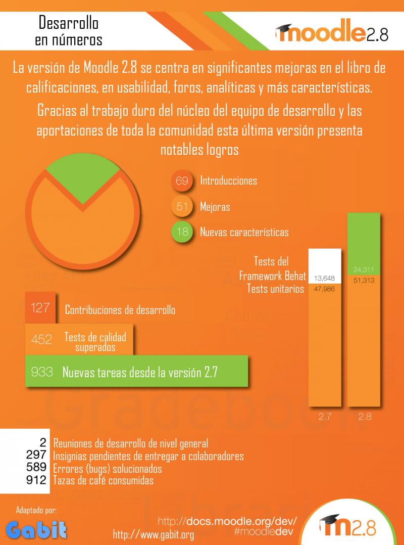 Datos de desarrollo de Moodle 2.8 (Infografía)