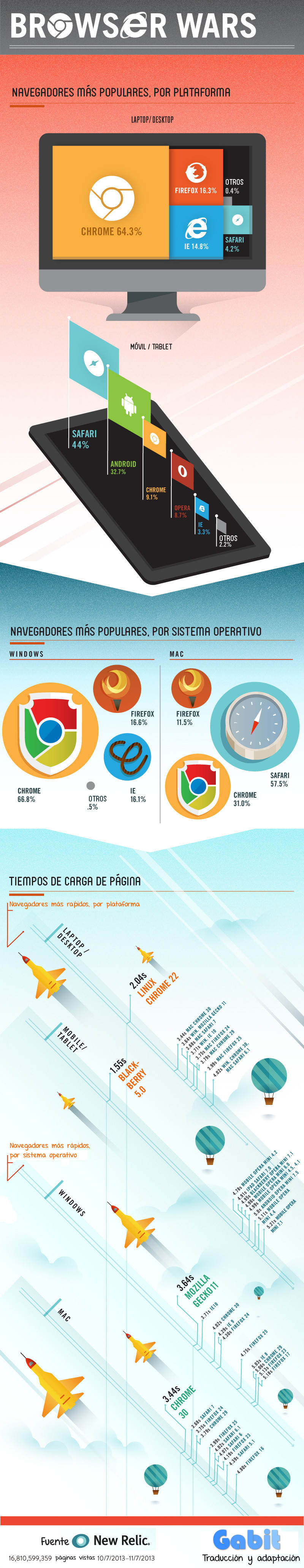Infografía datos navegadores 2013