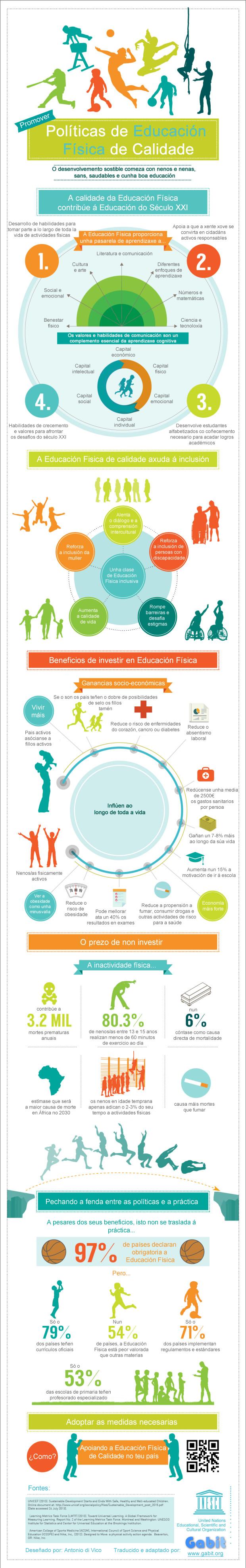Beneficios de promover la Educación Física (Infografía)