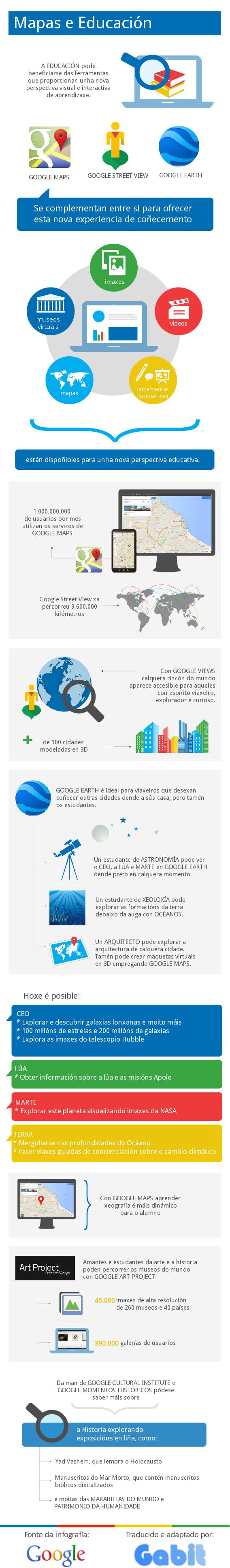 Infografía: Posibilidades de Google en Educación, Turismo e Marketing.