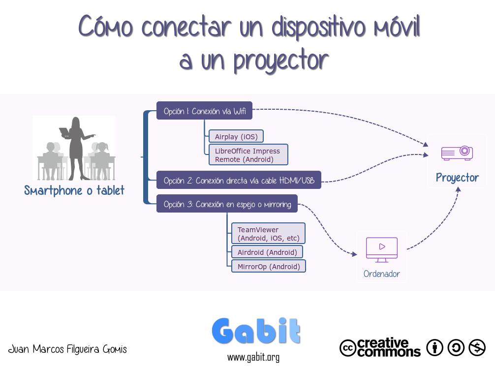 31633d8702a Infografía: Cómo conectar un dispositivo móvil a un proyector. ‹